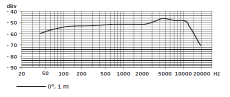 Sennheiser's e835 Microphone frequency response.