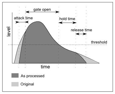 audio gating diagram