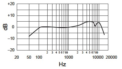 Shure's SM58 Microphone frequency response.
