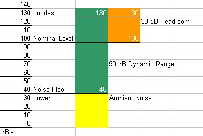 Again, we do the math with our current example and subtract 130 dB – 100 dB.  That's 30 dB's of headroom.